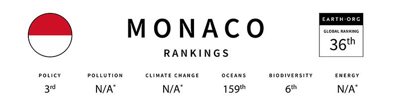 monaco global sustainability index