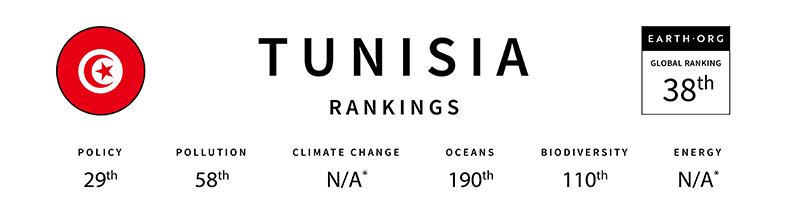 tunisia global sustainability index