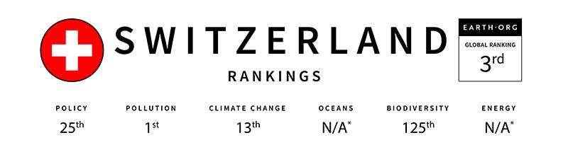 global sustainability index switzerland