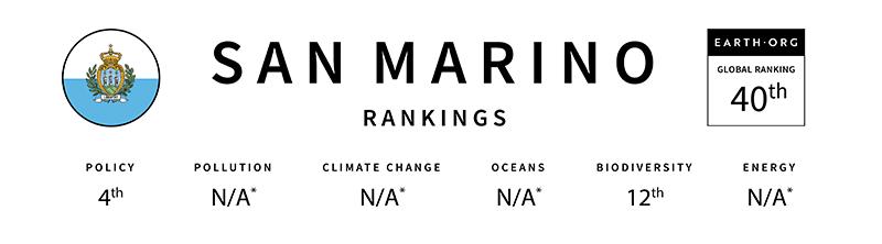 San Marino Global sustainability index