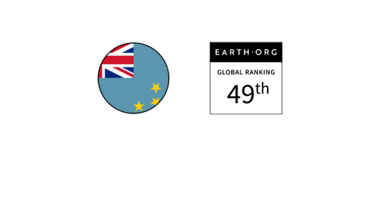 Tuvalu – Ranked 49th in the Global Sustainability Index