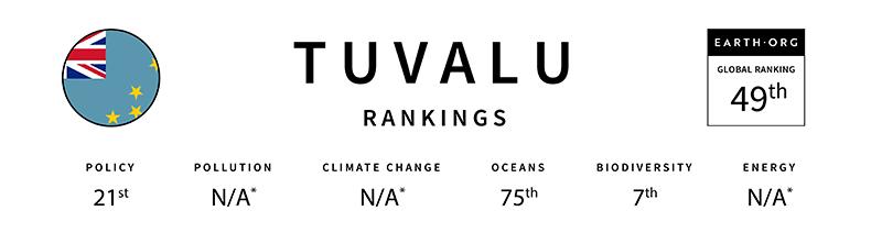 tuvalu global sustainability index