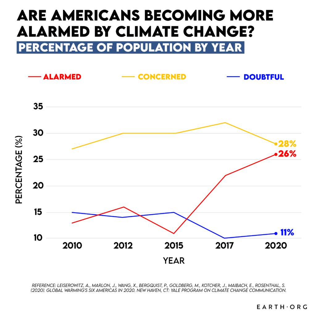 America cliamte change opinion perception
