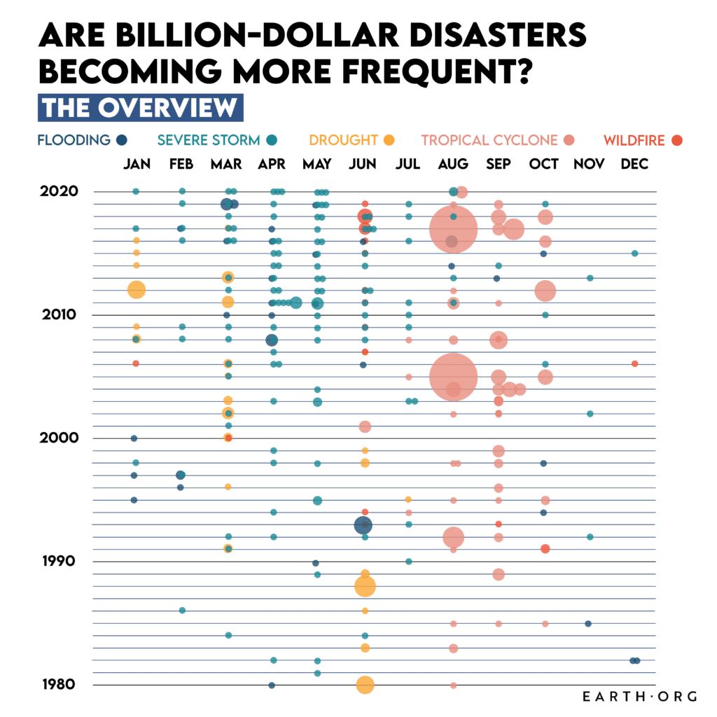 billion dollar disasters 2020