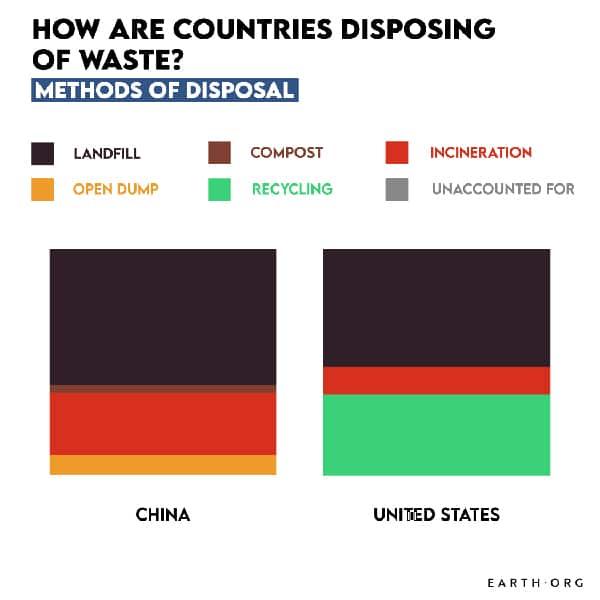 US USA China
