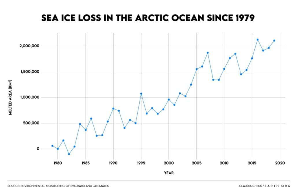sea ice loss arctic decline