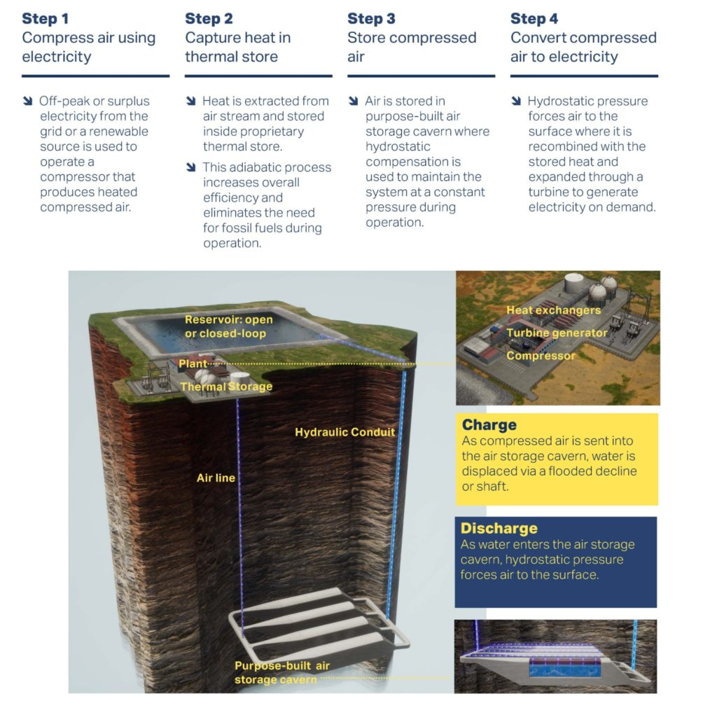 hydrostor compressed air energy storage battery