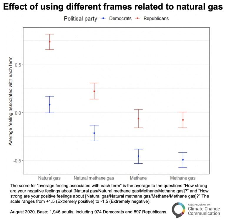 natural gas versus methane persception lagnuage democrats republicans