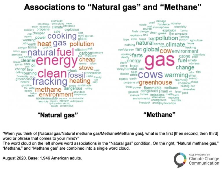 natural gas versus methane language perception