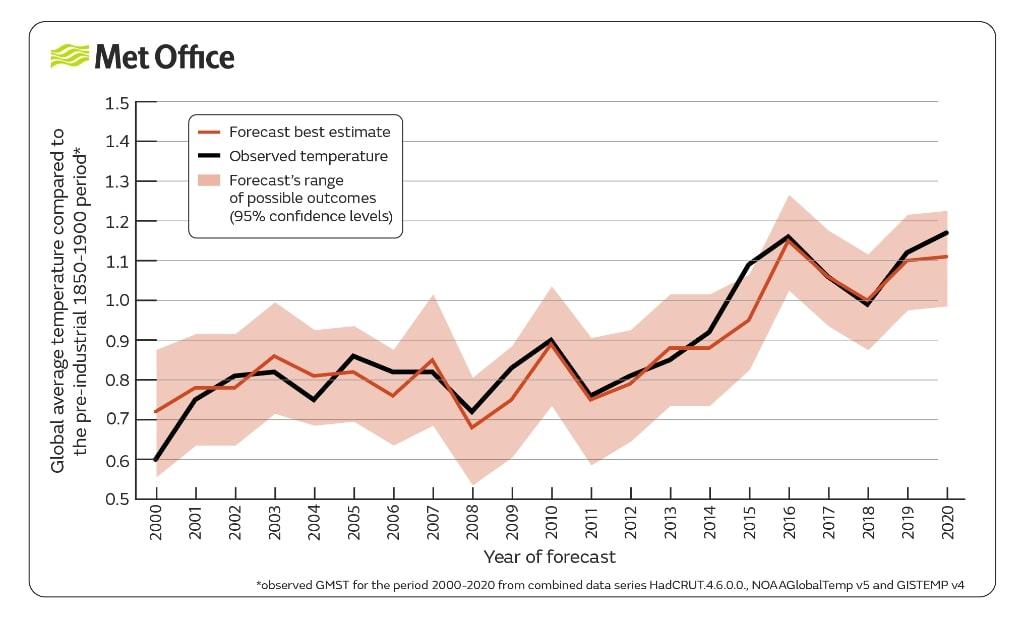global temperature average graph