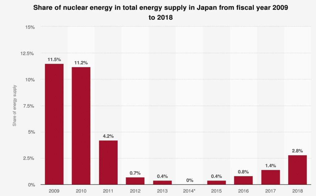 share of nuclear energy