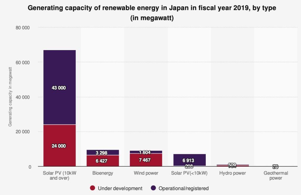 japan low carbon economy