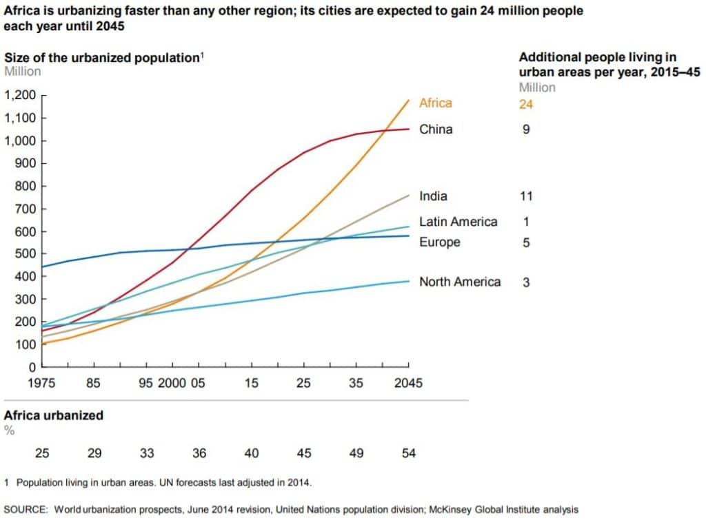 africa population growth future