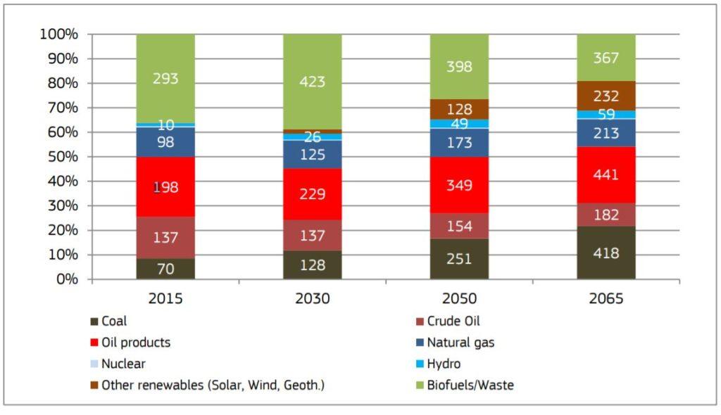 africa future energy profile