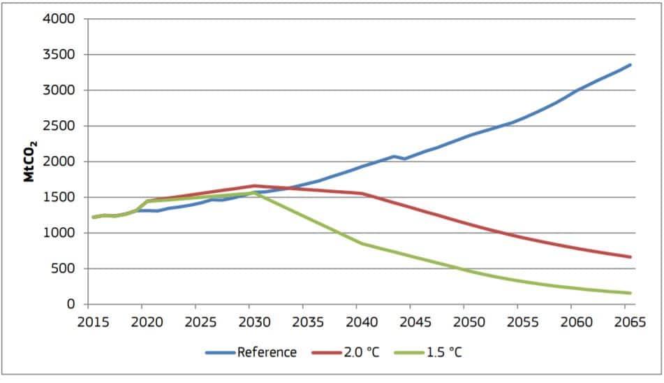africa future co2 emissions
