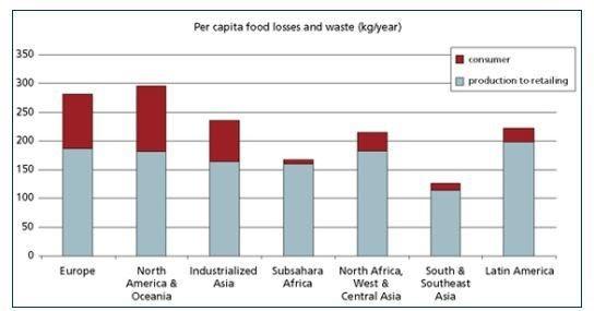 food waste south korea
