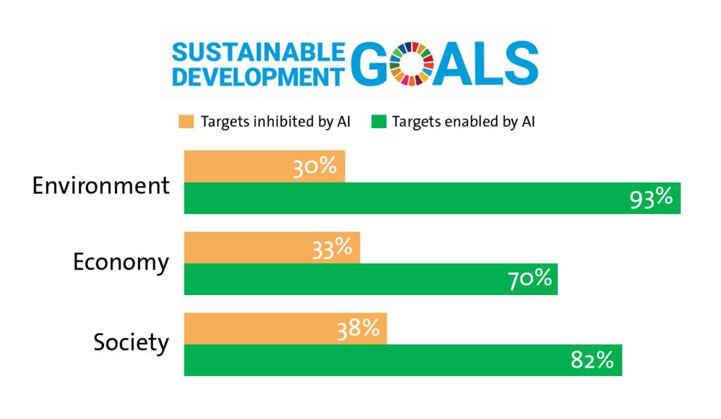 sustainable development goals AI
