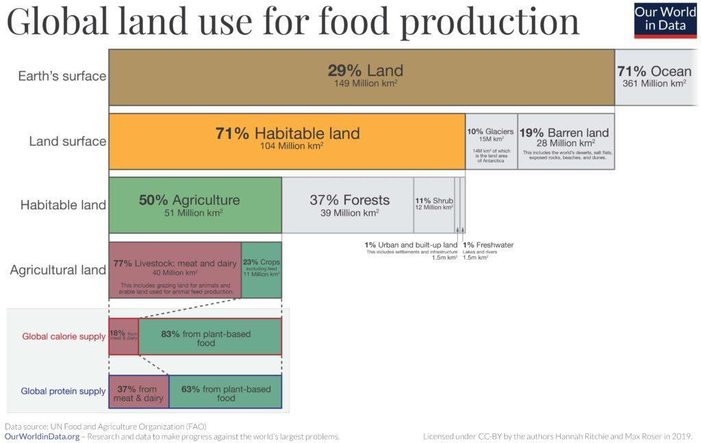 global land use usage for food production