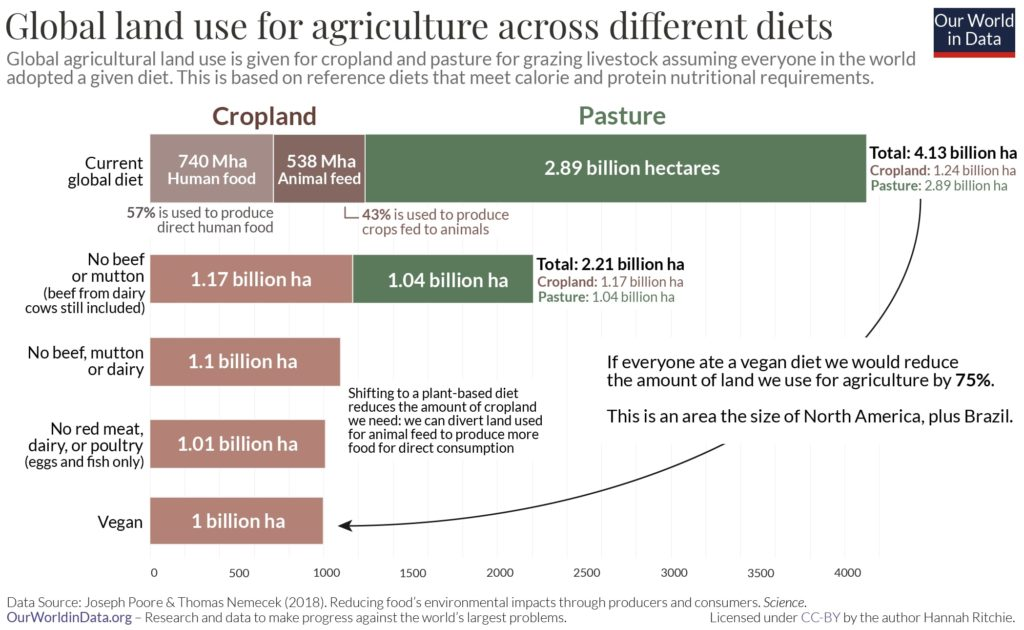 global land use of different diets by Poore and Nemecek