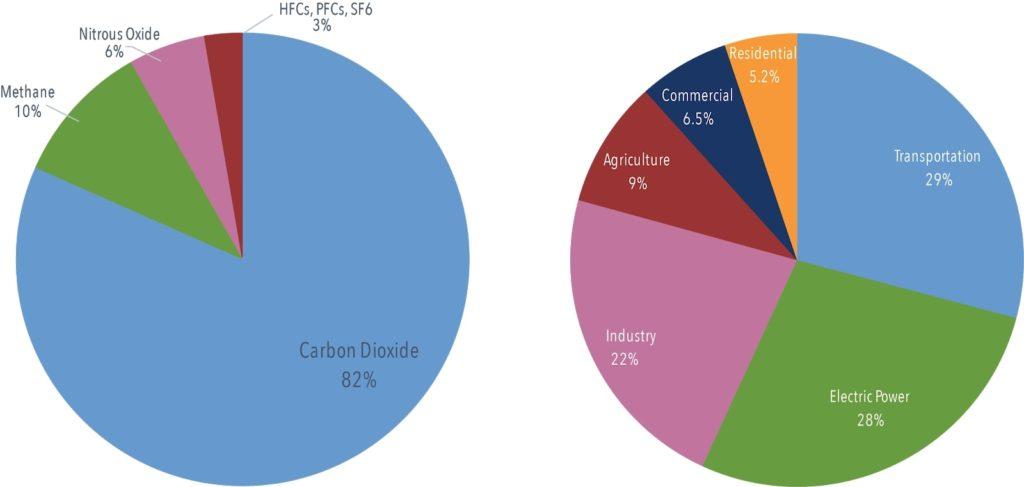 us legislation carbon pricing