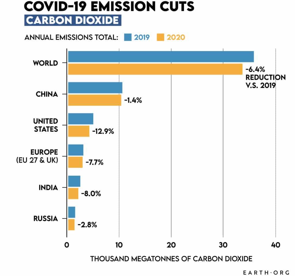 carbon cuts 2020, emissions 2021
