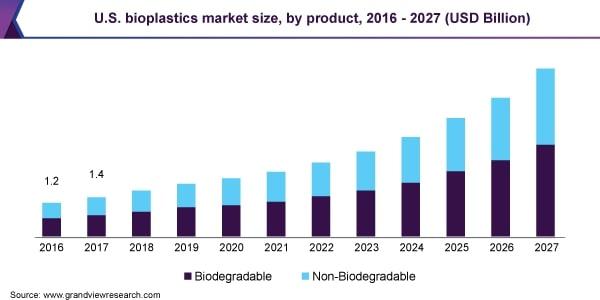 bioplastic bioplastics inudstry market value