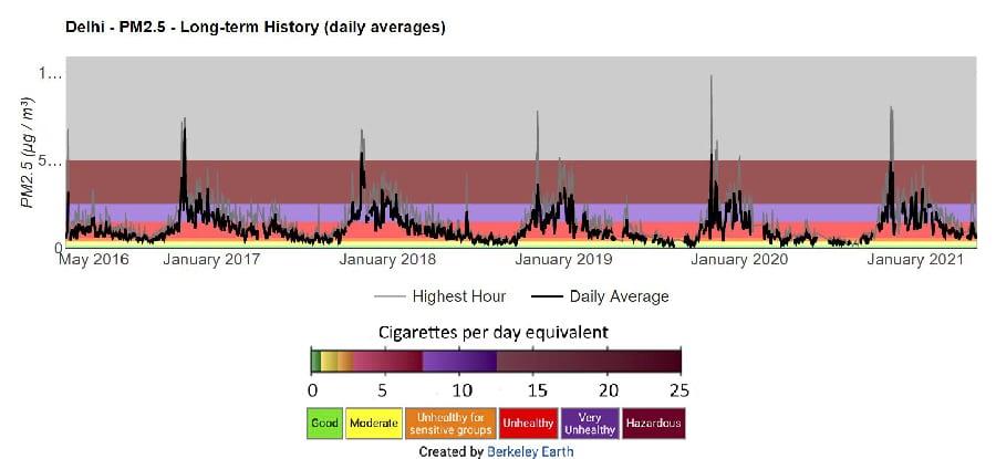 Delhi air pollution cigarettes berkeley earth