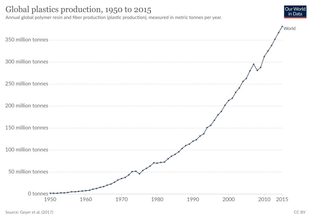 plastic production worldwide global