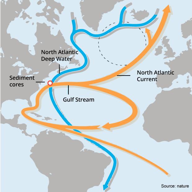 gulf stream currents ocean current