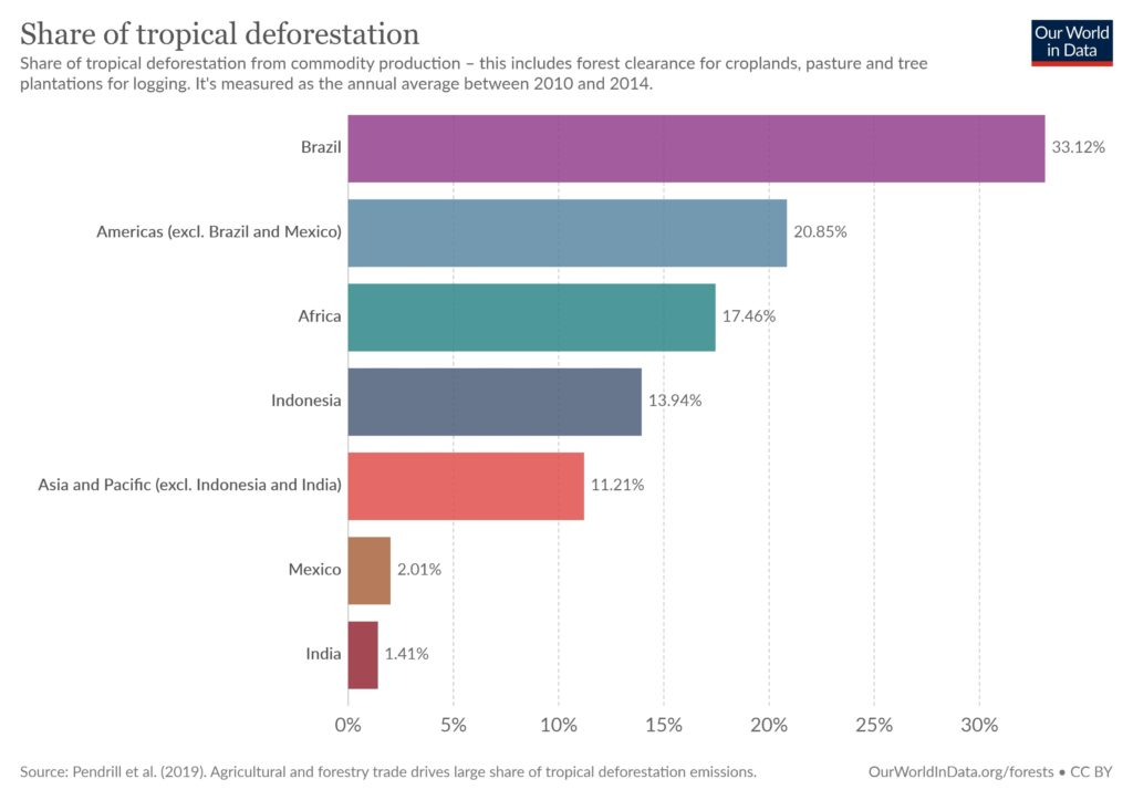 tropical deforestation share by cause