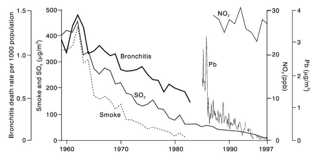 air pollution manchester