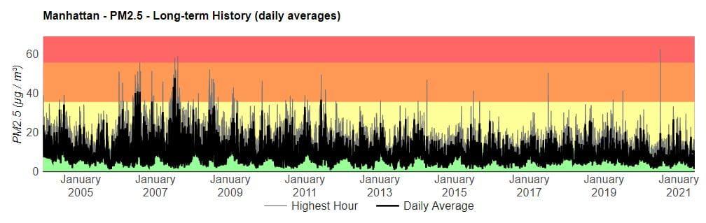 new york city air pollution berkeley earth PM2.5