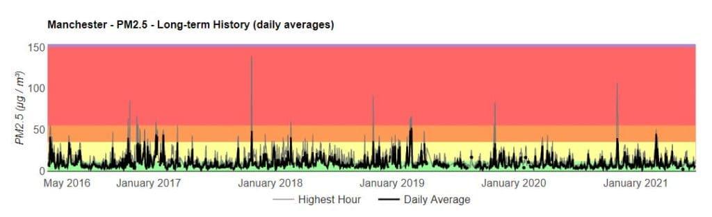 manchester air pollutiono graph berkeley earth