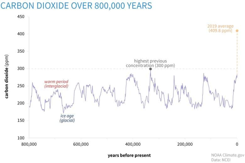 co2 over time environmental problems