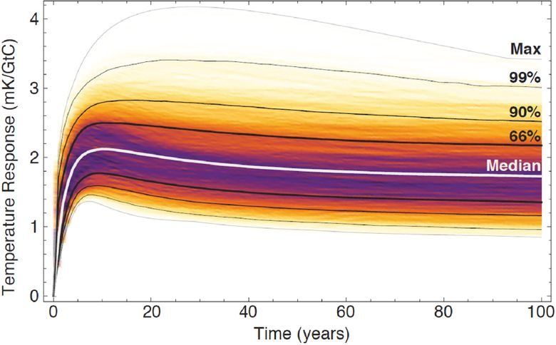 CO2 warming radiative forcing time lag