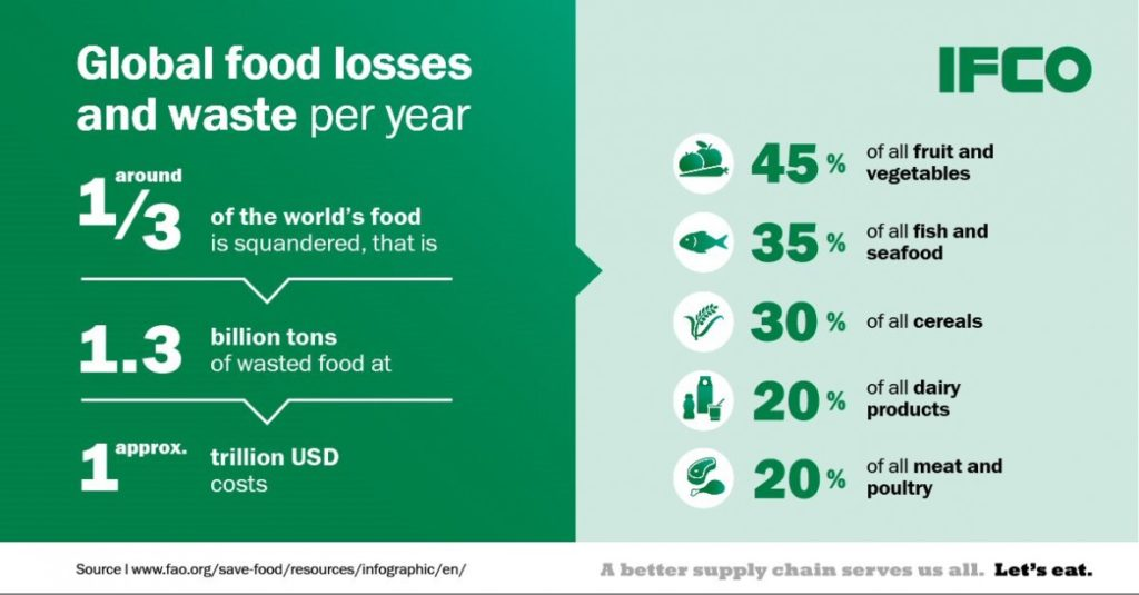 food waste sstatistics stats facts IFCO