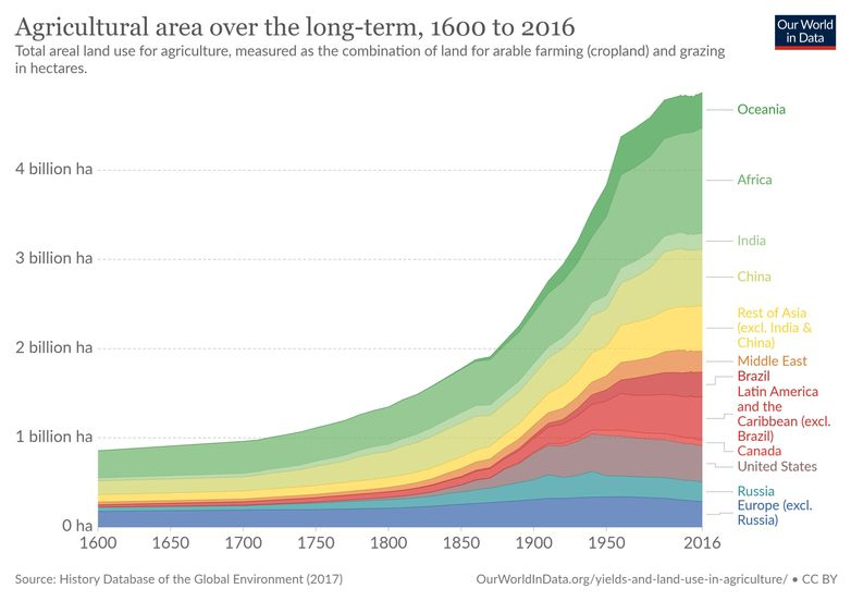 agriculture land area over time environmental problems