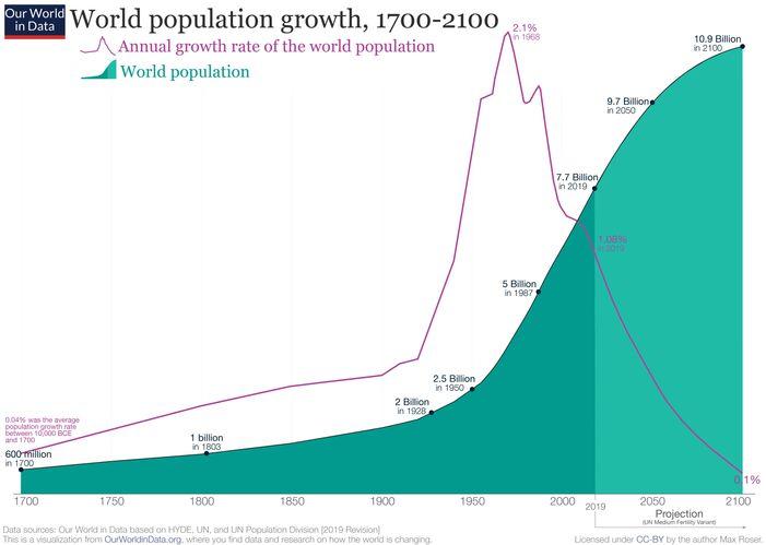 world population growth ourworldindata