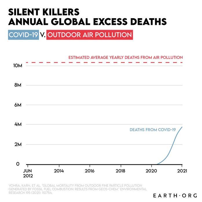 outdoor air pollution air pollution vs covid-19 covid