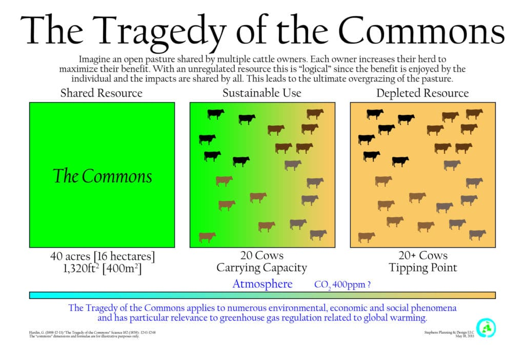 the tragedy of the commons hardin