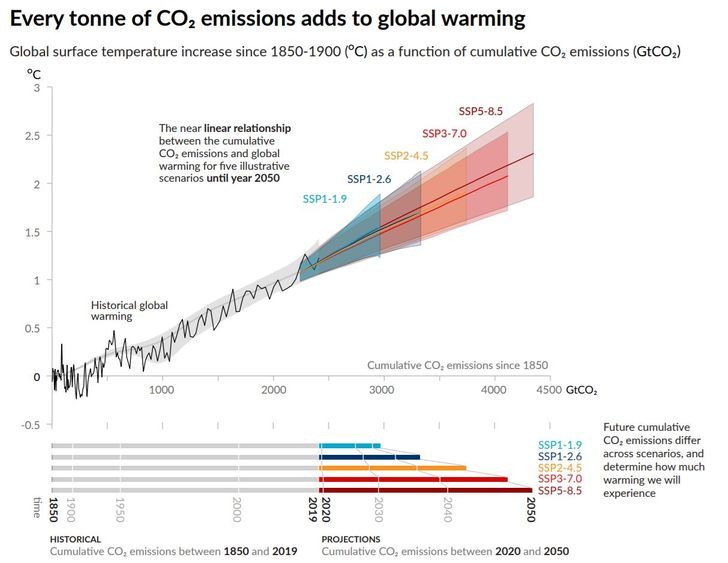 carbon dioxide and future temeprature rise linear relationship