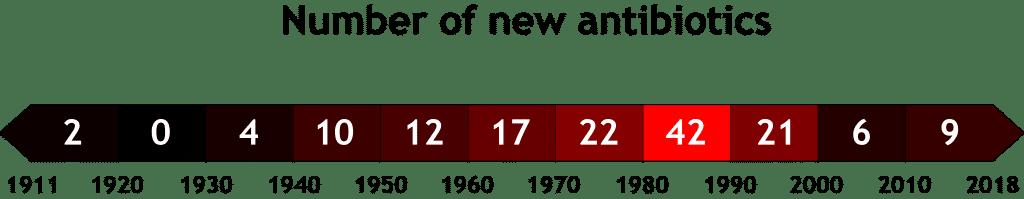 antibiotic discovery timeline