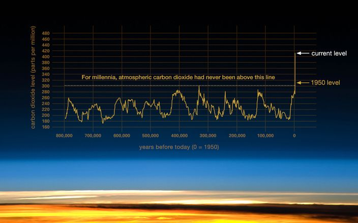 CO2 over the past 800,000 yearas, NASA climate change facts