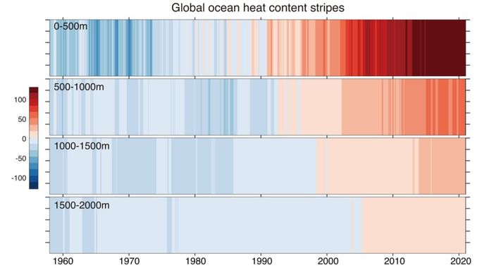 ocean absorbing heat climate change facts