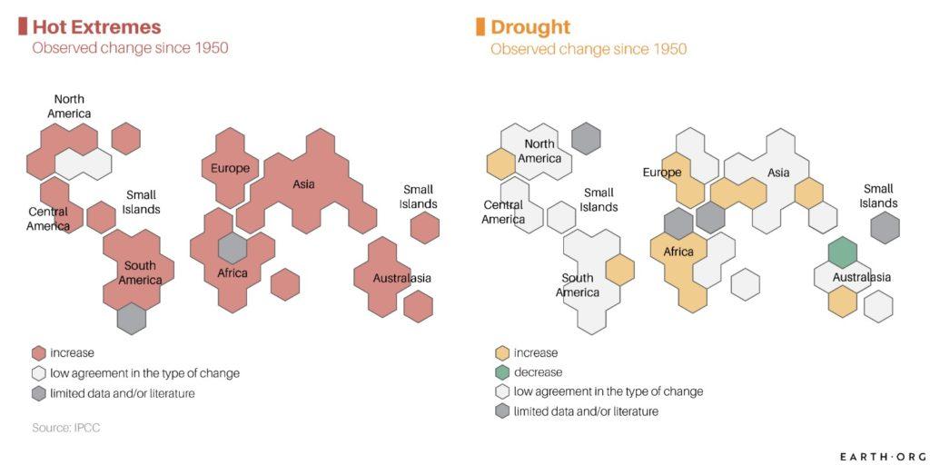 Climate change observed change