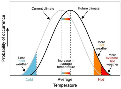 Climate change temperature probability distribution