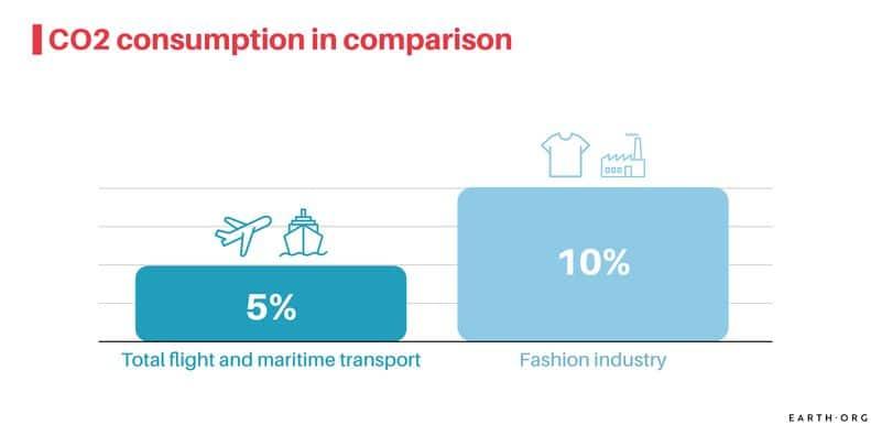flying vs fashion climate change environmentalism