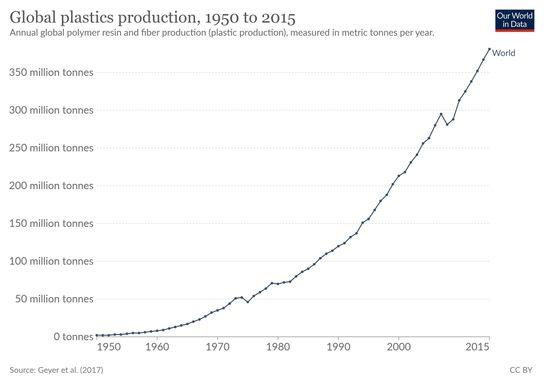 plastics production climate chnage solution