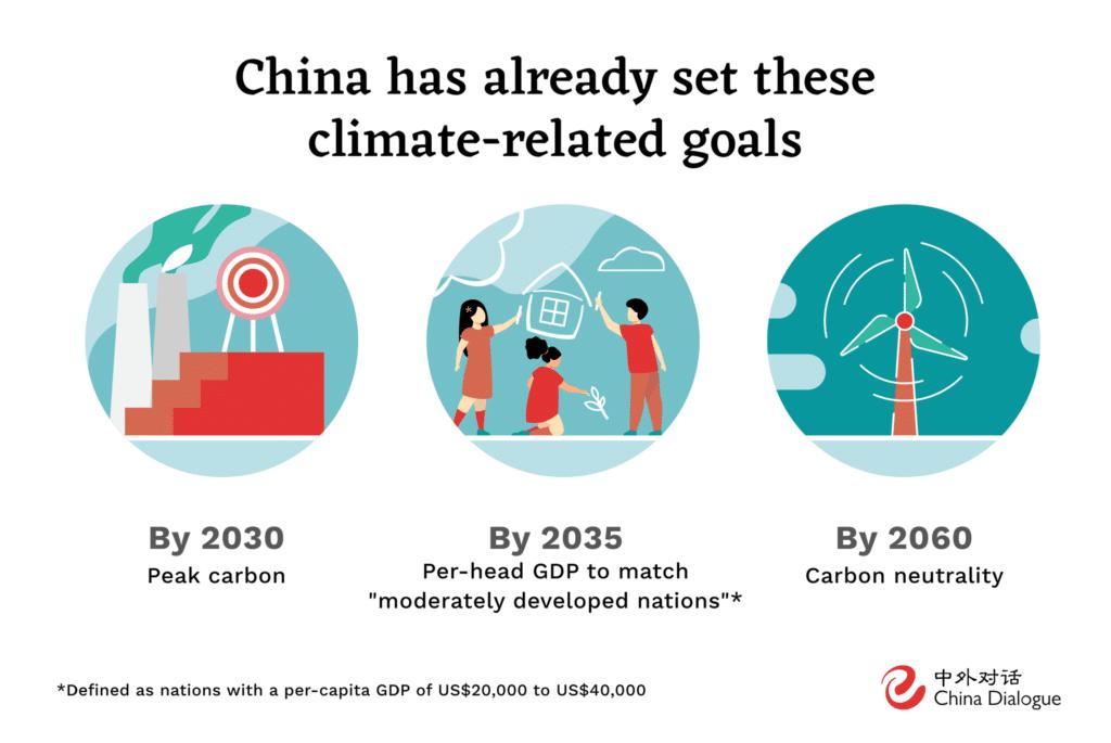 china carbon peak
