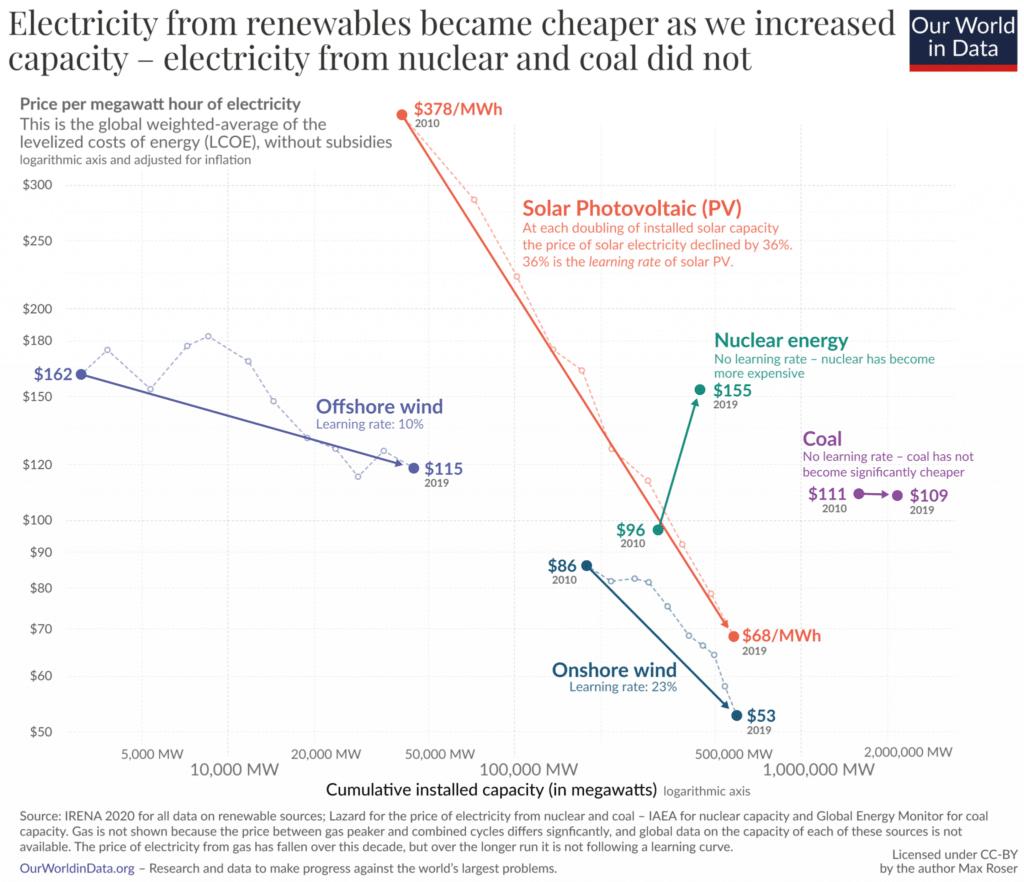 financial crisis, carbon bubble